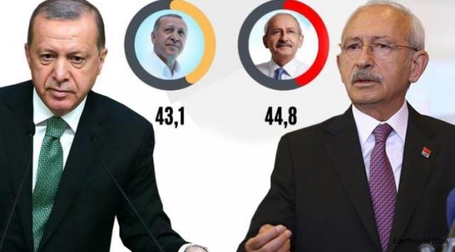Kılıçdaroğlu Erdoğan'ı geride bırakıyor