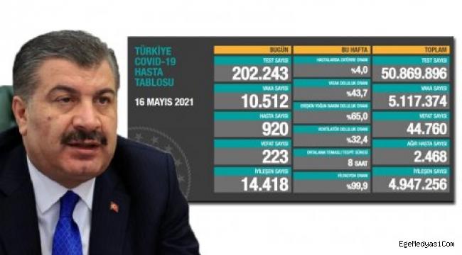 Türkiye'nin bugün ki koronavirüs tablosu