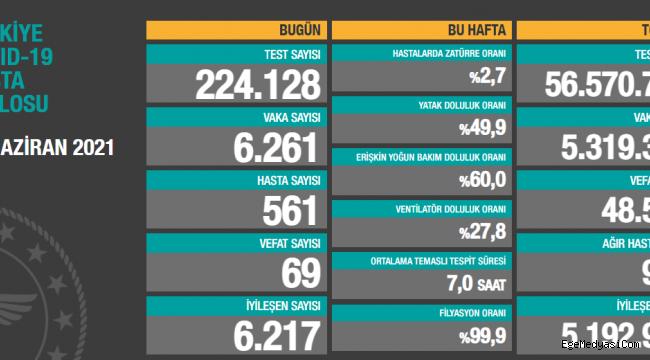İşte 11 Haziran Türkiye'nin koronavirüs tablosu