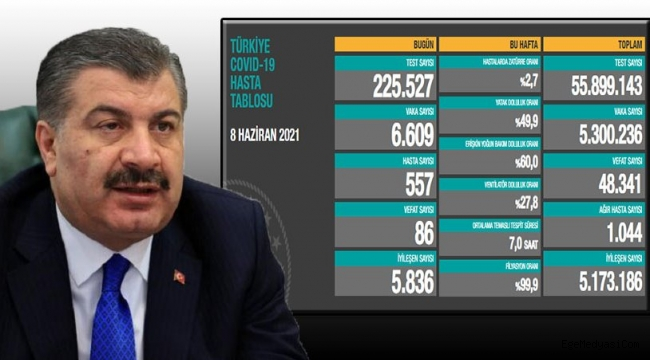 İşte Türkiye'nin son korona virüs tablosu