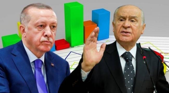 Son ankette AKP ve MHP'ye şok darbe!